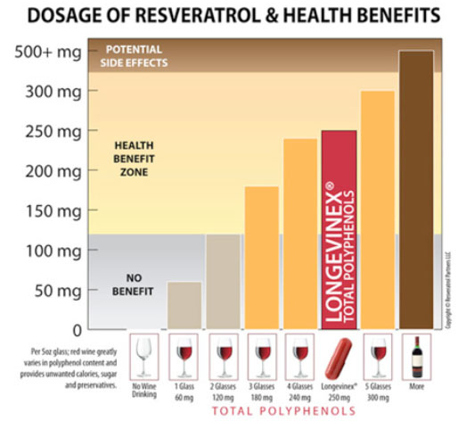 Chart: Dosage of Resveratrol and Health Benefits
