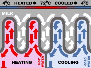 heating / cooling process