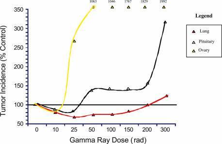 Tumorincidence graph
