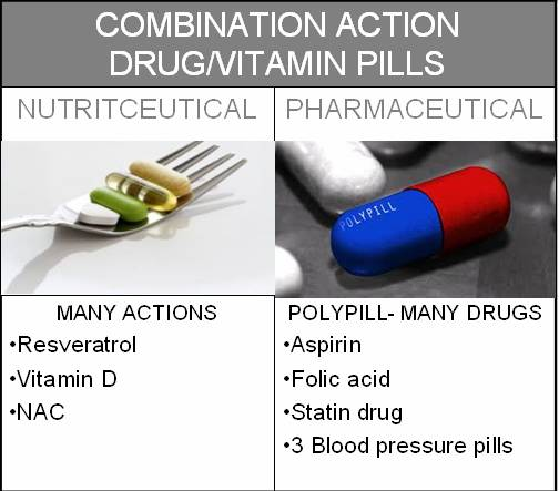 Comparison: Drug vs vitamin pills