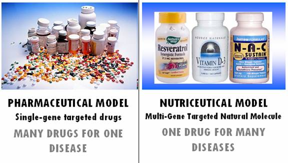 Comparison: Pharmaceutical vs Nutriceutical model