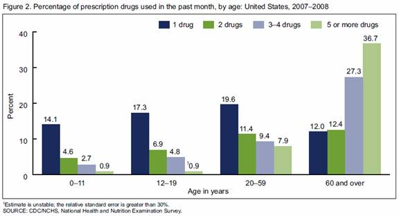 Chart: Percentage of prescription drugs used