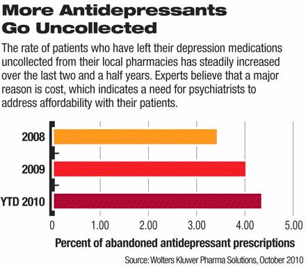 Chart: uncolected antidepressants by year