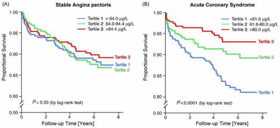 Graph: Stable angina and Acute Coronary Syndrome, selenium