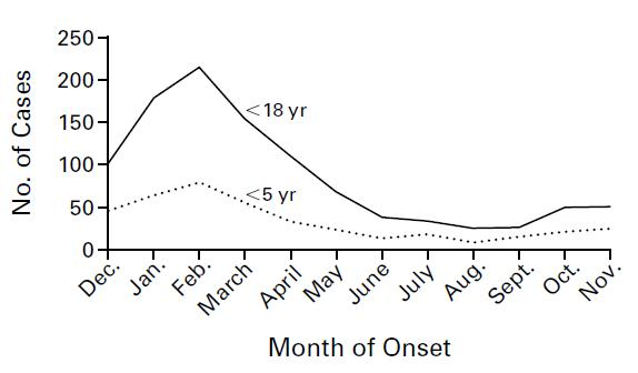 reye syndrome chart: Month of onset