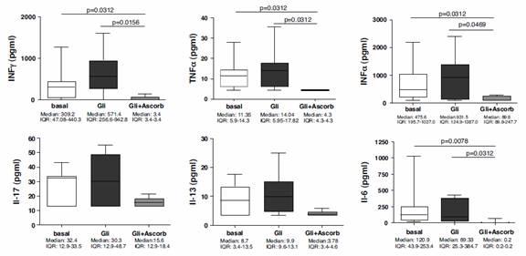 Gliadin vs Gliadin + Vitamin C: chart