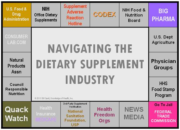 chart: navigating dietary supplement industry