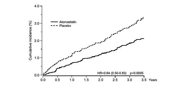 Graph: Atorvastatin vs Placebo
