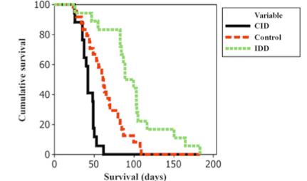 Graph: Survival of laboratory animals