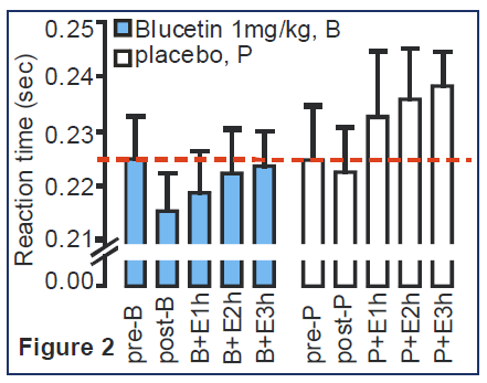 Blucetin vs Placebo