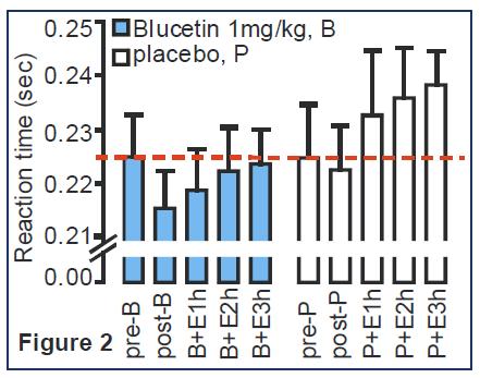 Blucetin vs Placebo