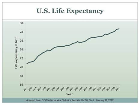 Graph: US life expectancy