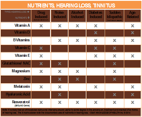 hearing-loss-nutrients