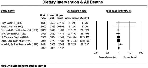 Dietary interventions and All Deaths chart