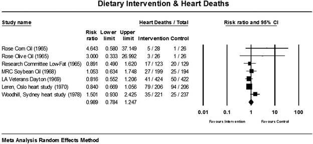 Dietary intervention and Heart Deaths chart