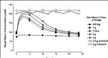 vitaminC-dosage-chart