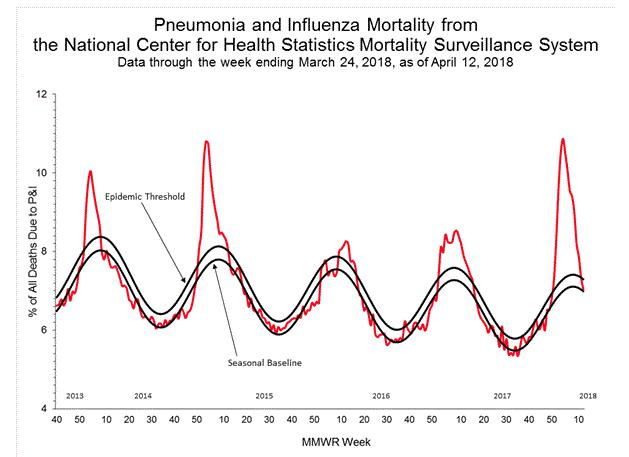 Chart: Pneumonia and Influenza Mortality