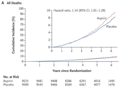 Chart: comparison deaths : placebo vs aspirin