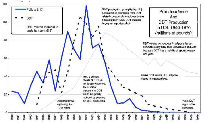 Chart: Polio vs DDT