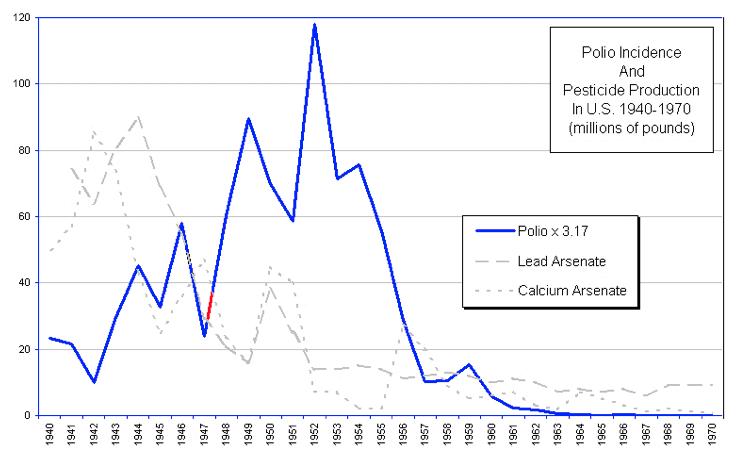 Chart: Polio incidence