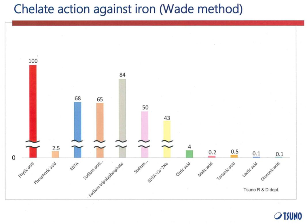 Chart: Chelate actions comparison