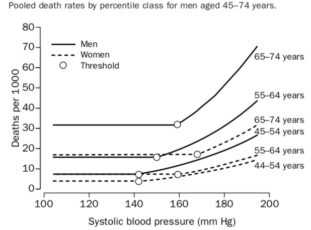 Chart: Death Rates