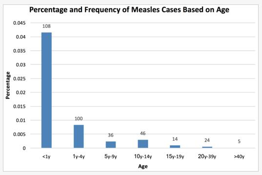 Chart: Measles by age