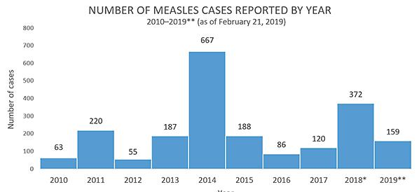 Chart: number of measles cases by year