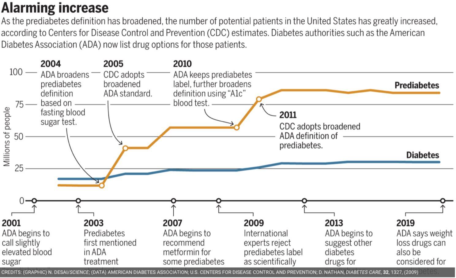 Chart: Prediabetes rise
