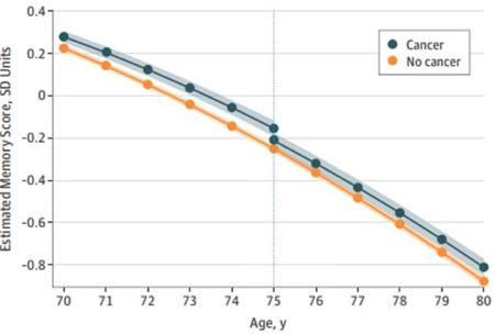 Chart: memory score: cancer vs no-cancer