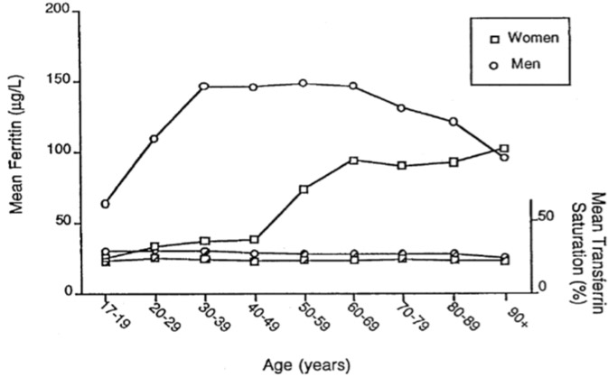 Chart: Mean Ferritin and Mean Transferrin by age