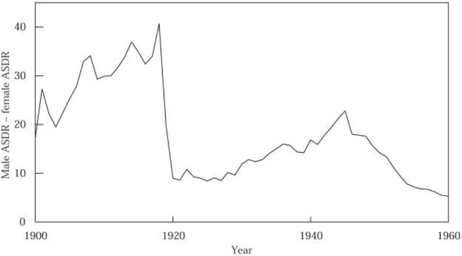 Chart: male death rate for tuberculosis