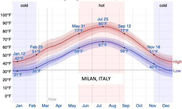 Chart: Average High/Low Temperature - Italy