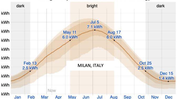 Chart: Average daily incident Shortwave Solar Energy - Italy