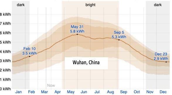 Chart: Average daily incident Shortwave Solar Energy - Wuhan