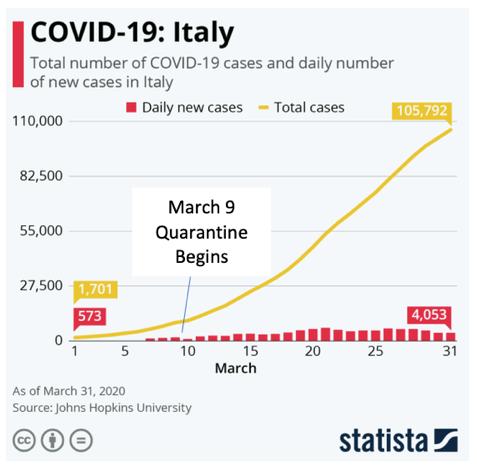 Chart: Covid-19: Italy