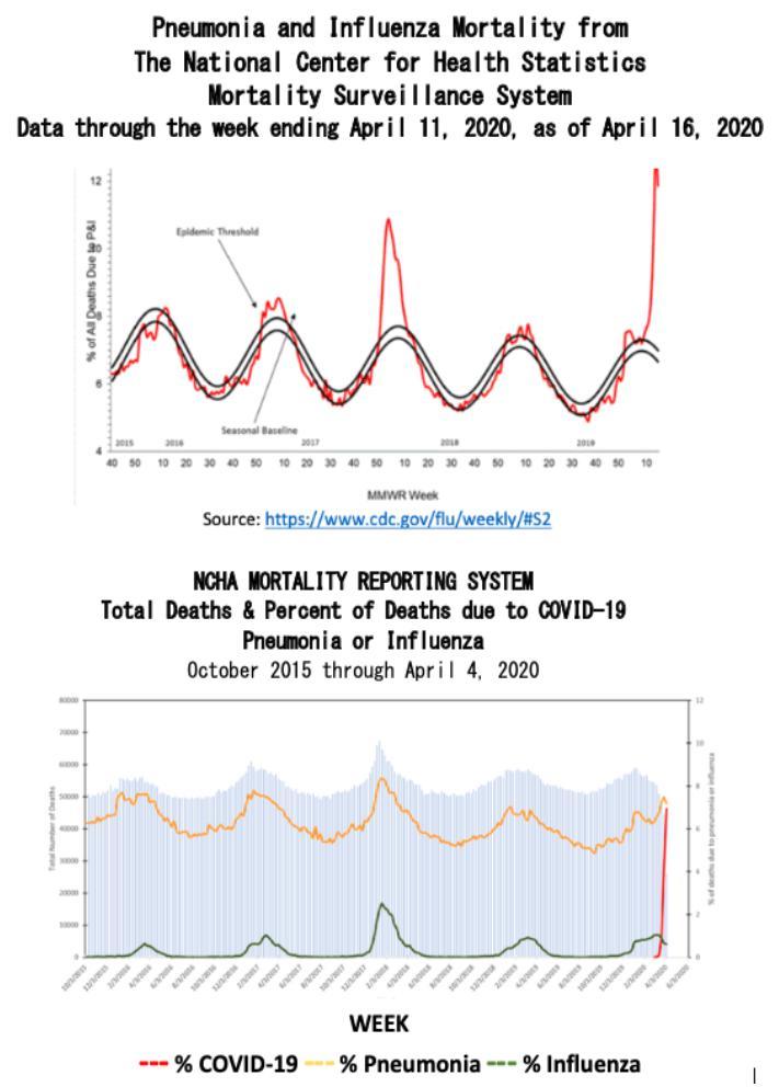 Charts: Ingluenza, Pneumonia, COVID-19 mortality