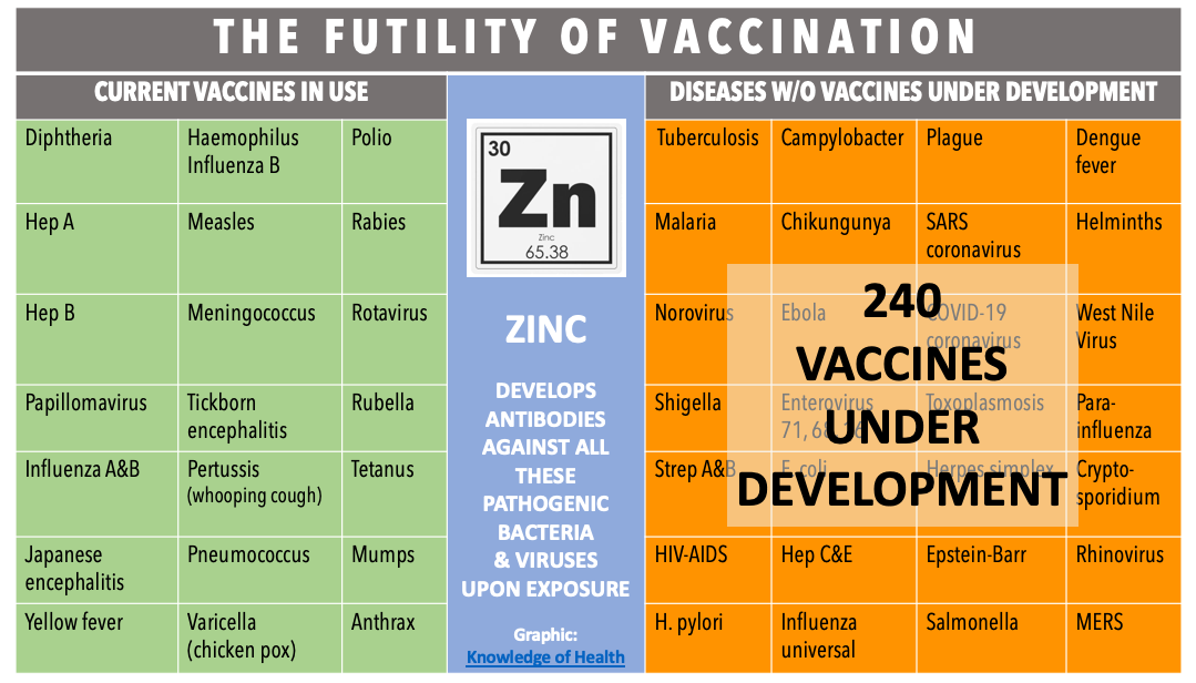 Chart: Futility of Vaccination