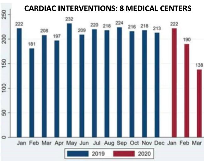 Chart: Cardiac Interventions