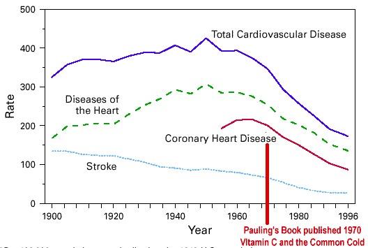 Chart: Coronary artery disease