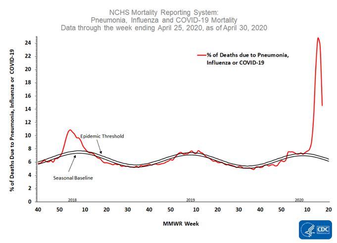 Chart: Pneumonia, Influenza, Covid-19 Mortality