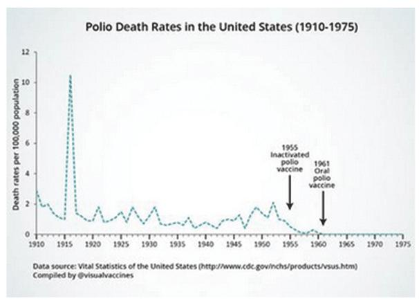 Chart: Polio Death rate