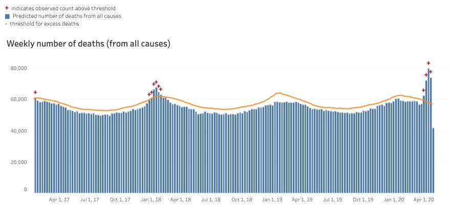Chart: Weekly numbers of deaths (all causes)