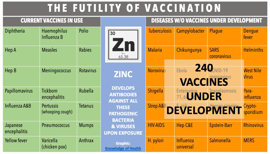 Table: Vaccines