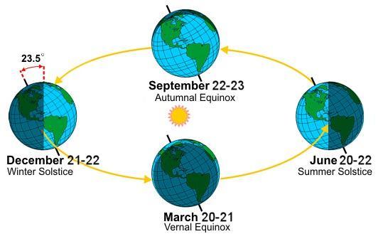 Summer / winter solstice