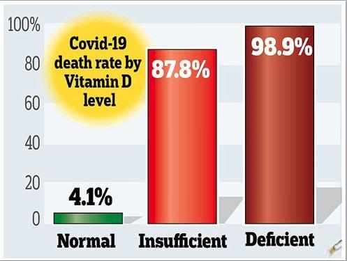 Chart: Vitamin D - Covid-19