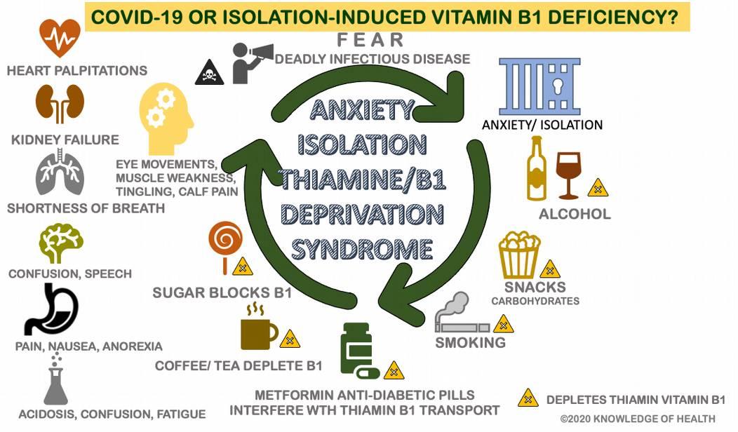 Covid-19 vs Vitamin B1 deficiency