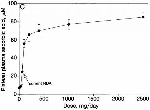 Chart: Plasma Ascorbic Acid