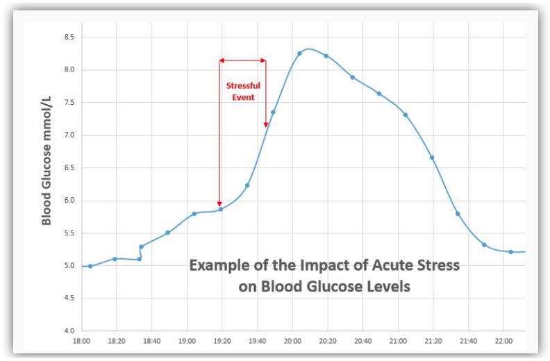 Chart: Acute Stress - Blood Glucose levels