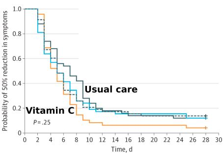 Chart: Comparison of Vitamin C and Usual Care
